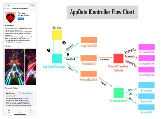 AppStore JSON APIs   Lets Build That App